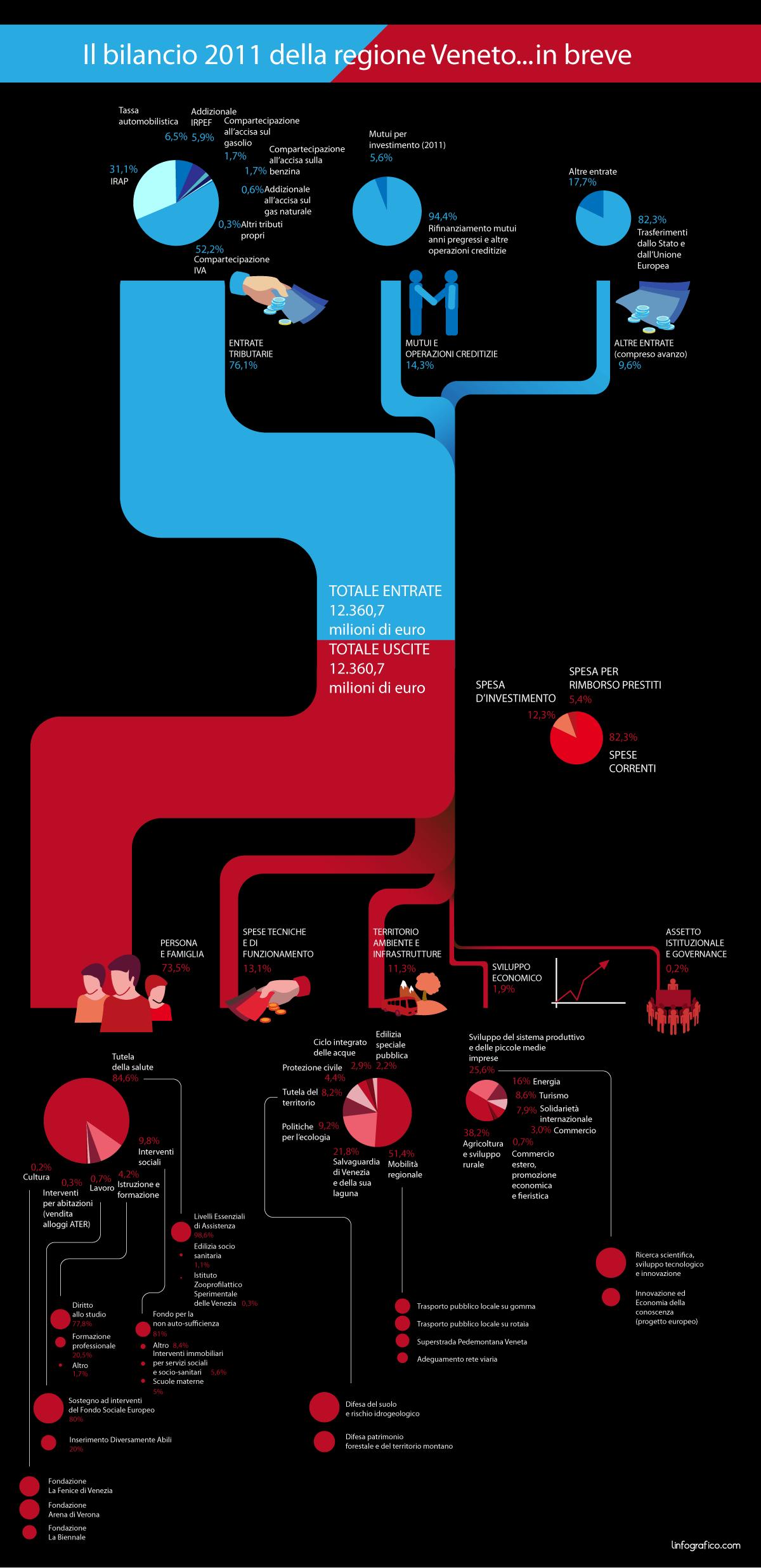 Infografica sul Bilancio 2011 della regione Veneto