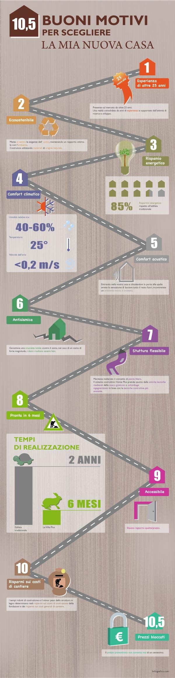 Infografica: 10,5 buoni motivi per comprare la mia nuova casa