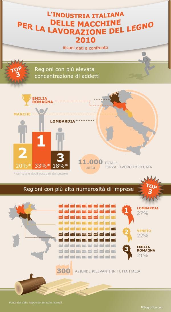 Infografica sull'industria italiana delle macchine per la lavorazione del legno