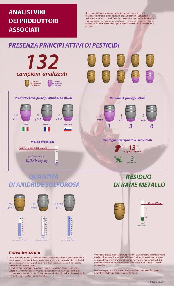 Infografica sulle analisi chimiche Vinnatur