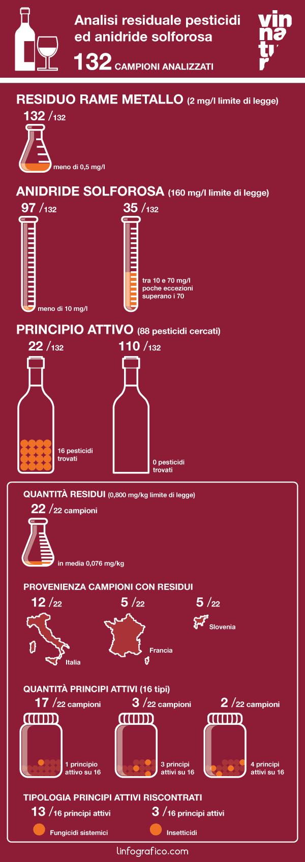 Infografica analisi chimica Vinnatur 02