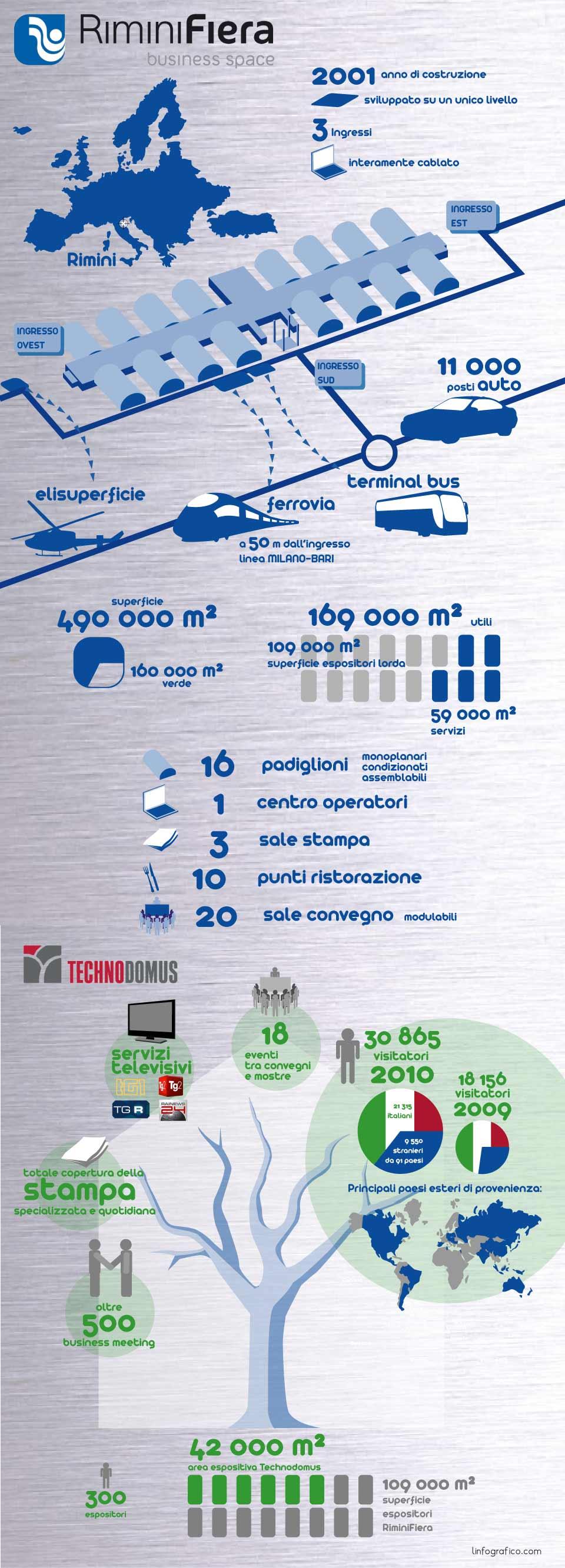 Infografica Technodomus