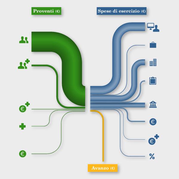 Infografica-Bilancio-commercialisti