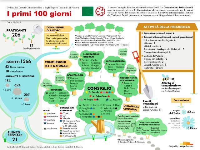 Questa infografica mostra la struttura e le attività dell'Ordine Commercialisti di Padova