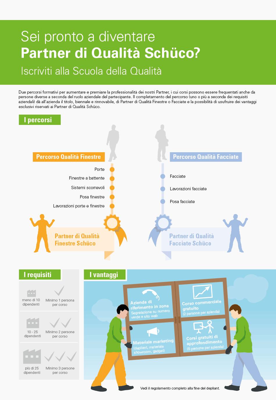 Infografica Schuco