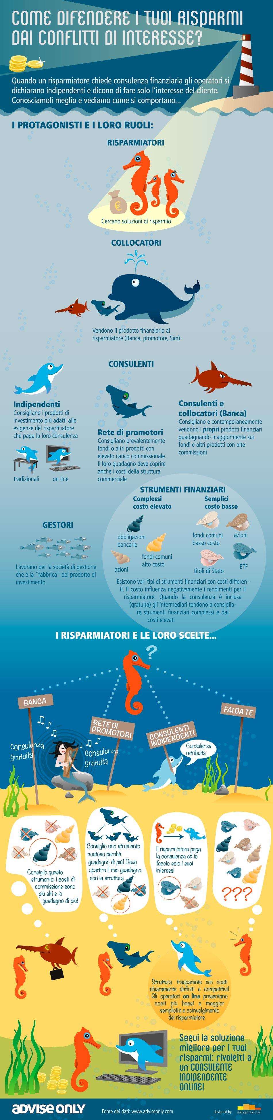 Infografica Advise Only