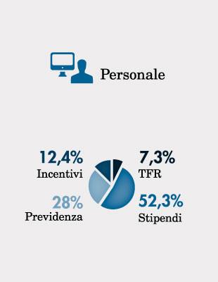 Anteprima infografica bilancio commercialisti