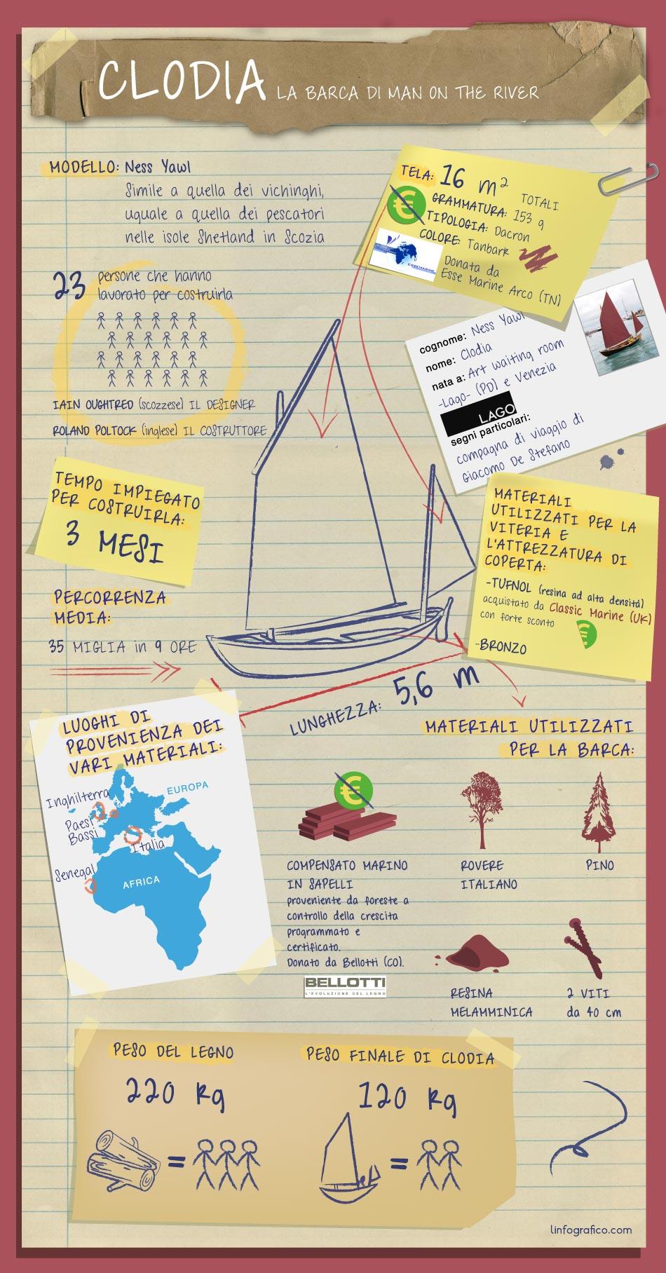 Infografica Clodia