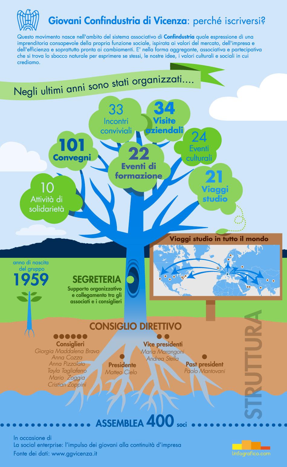 Infografica Confindustria Giovani