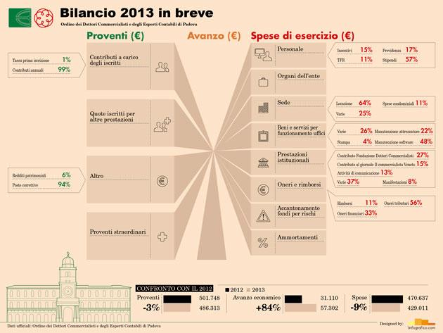 Infografica dati di bilancio 2013 ODCEC Padova