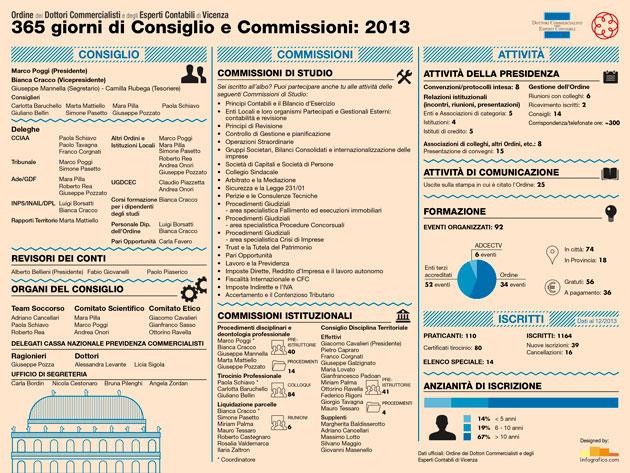 Infografica Consiglio e Commissioni ODCEC Vicenza