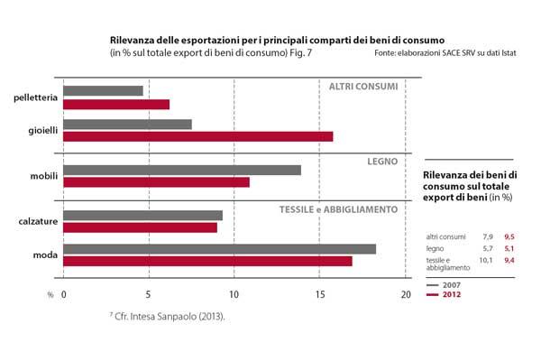 SACE dati export 2007-2012 per categorie principali