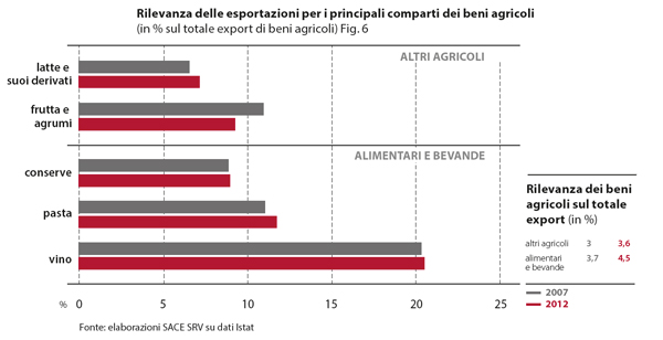 SACE dati export 2007-2012 per categorie principali