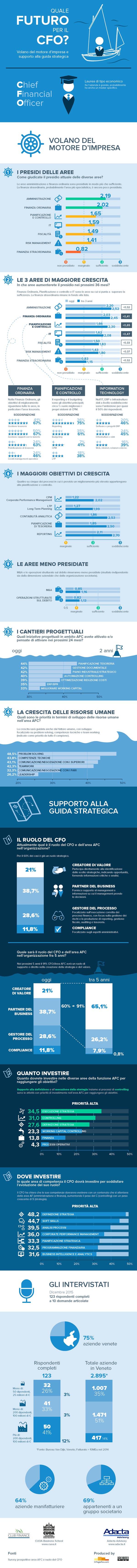Linfografico_Infografica quale futuro per il CFO