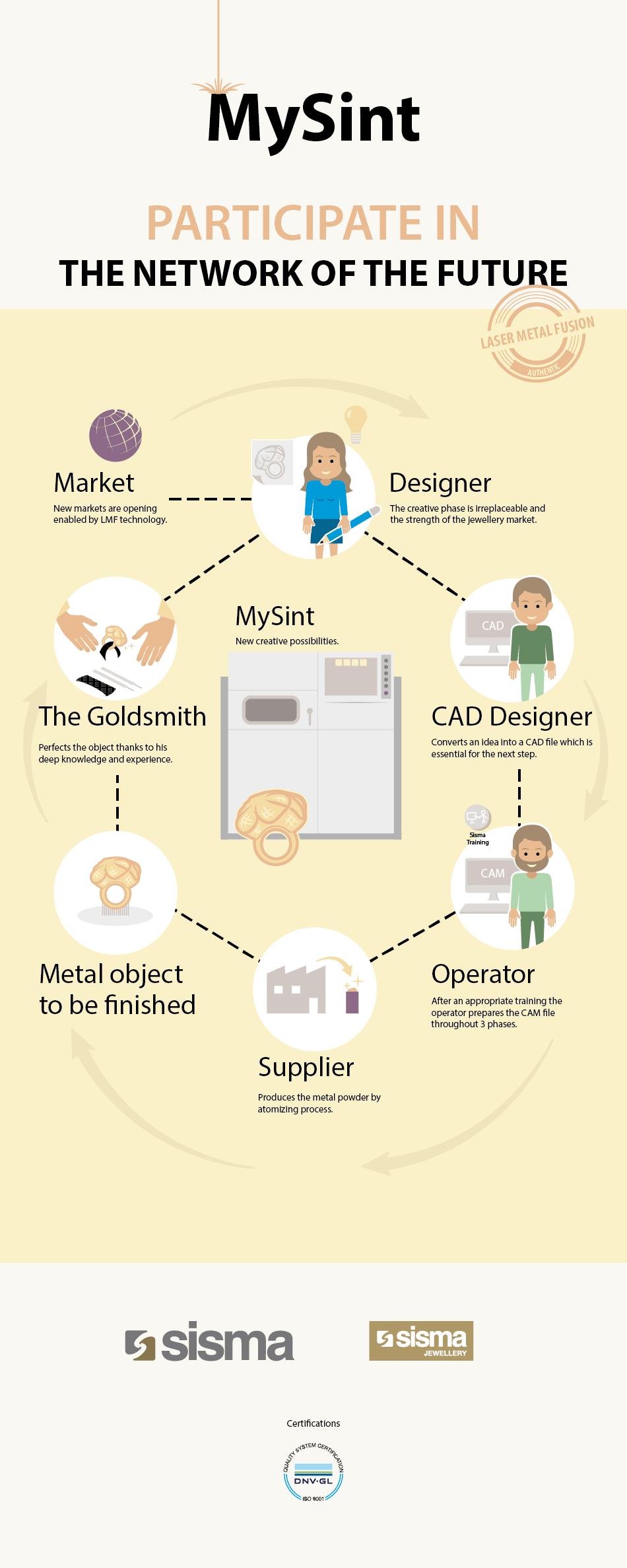 Banner realizzato per MySint - stampante 3D