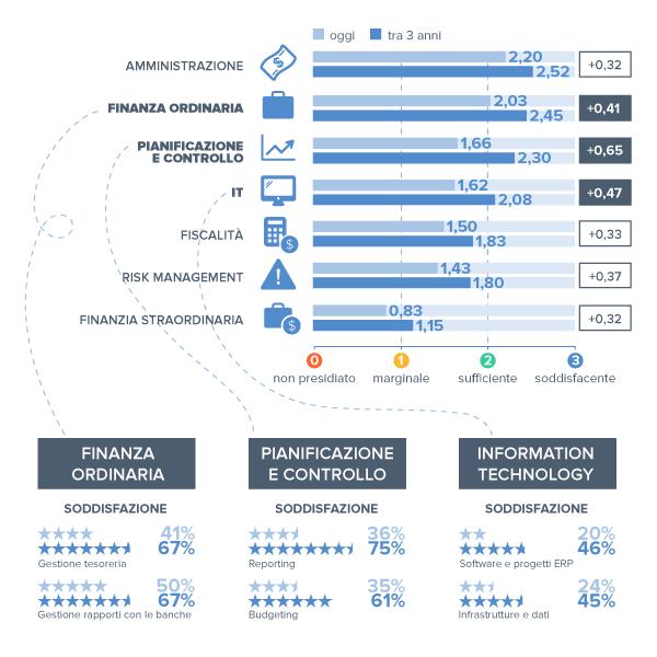 Infografica-CFO