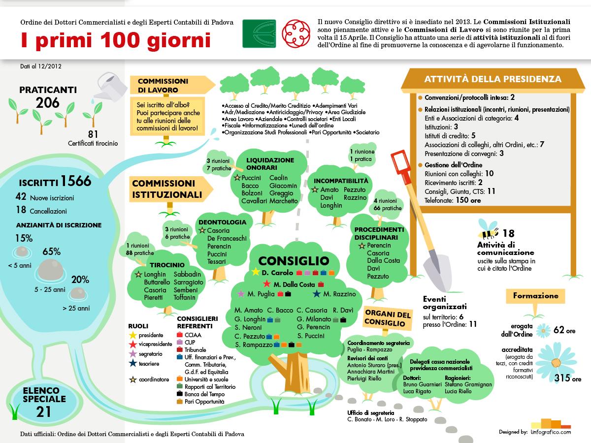 Schema della struttura dei Commercialisti di Padova