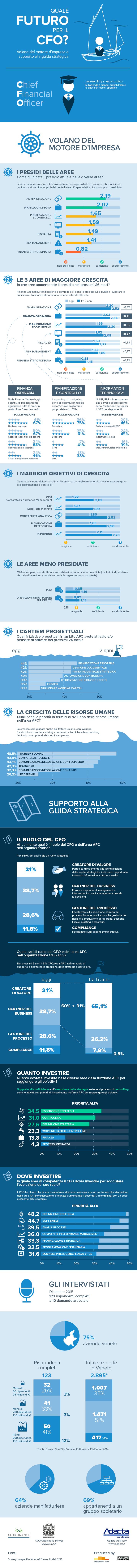 Quale futuro per il CFO?