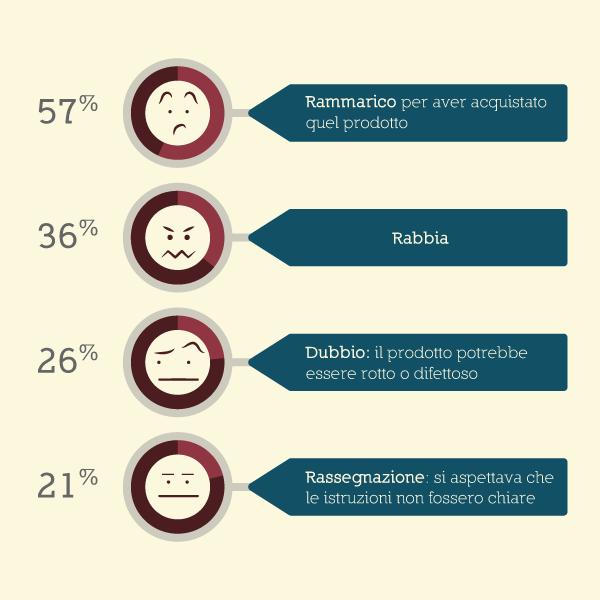 Infografica-Istruzioni-d'uso